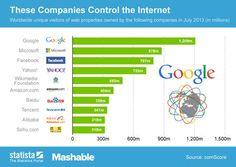 10 entreprises possèdent le web