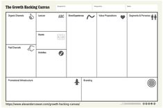 Canvas Collection II - A list of visual templates - Andi Roberts Hr Management, Project Management, Initial Canvas, Business Model Canvas, User Story, Value Proposition, Growth Hacking, Business Plan Template, Canvas Designs