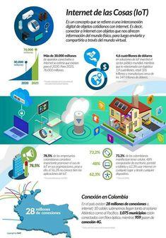 Internet de las Cosas... en #Colombia 🇨🇴  #IoT #InternetdelasCosas Sem Internet, Cloud Computing, Work On Yourself, Twitter Sign Up, Decir No, Insight, Shit Happens, Reading, Internet Of Things
