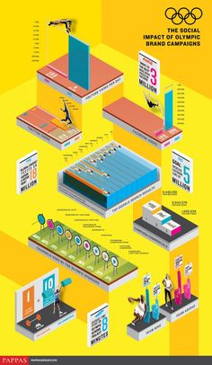 The social impact of olympic brand campaigns. #infografia #infographic #SocialMedia