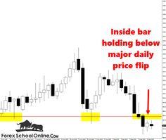Gold v Euro Fires Off Inside Bar at Major Daily Price Flip ~ Johnathon Fox  #PriceActionTrading #ForexSchoolOnline