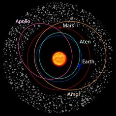Most near-Earth asteroids fall into three classes named after the first asteroid discovered in that class. Apollo and Aten asteroids cross Earth's orbit; Amors orbit just beyond Earth but cross Mars' orbit. Credit: Wikipedia