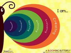 Blooms Taxonomy by iPad App