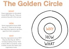 Start with Why: Creating a value proposition with the Golden Circle model Leadership Development, Self Development, Digital Marketing Strategy, Business Marketing, Business Planning, Business Tips, Find Your Why, Value Proposition, Essential Questions