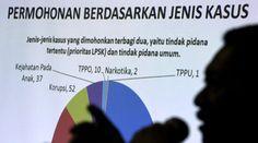 LPSK Didominasi Aduan Pelanggaran HAM, Korupsi dan Kekerasan Anak | Majalah Kartini