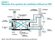 À quoi sert un échangeur d'air? Le rôle de l'échangeur d'air est d'apporter de l'air neuf dans votre résidence et d'évacuer l'air vicié vers l'extérieur a