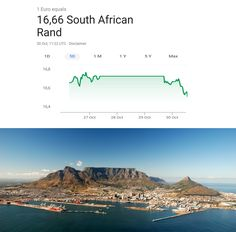 South African exchange rate resembling Table Mountain, situated in Cape Town, South Africa African Memes, Cape Town South Africa, Exchange Rate, Table Mountain, Funny Pictures, Funny Memes, Lol, Interesting Photos, Shops