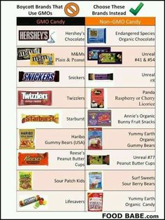 Gmo vs non gmo candy - can I give up the chocolate???