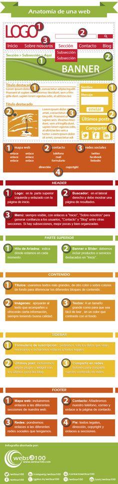 Elementos Basicos del Diseño de un Sitio Web