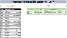 The ones who make reports on daily basis using Excel can understand how important the data is and how equally important data structure is. With data structure I meant the way data is arranged and made available for processing. Today we will discuss a little about data restructuring and different features/tools Excel offers with few …