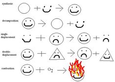 chemical reaction chart .. HAHAHAHAHA! i think i'm going to use this for next year.
