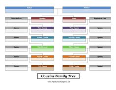 Chart first through fifth cousins in this printable family tree. Free to… Genealogy Forms, Genealogy Chart, Genealogy Research, Family Genealogy, Family Tree Chart, Family Trees, Genealogy Organization, Tree Templates, All In The Family