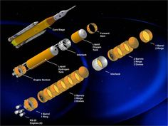 The Space Launch System—the most powerful rocket ever built Space Launch System, Universe Today, Space Race, Science Facts, Space Images, Interstellar, Deep Space, Space Exploration, Nasa