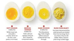 Use our tips to learn how to boil and peel eggs so that they come out perfectly every time. Best Boiled Eggs, Instapot Hard Boiled Eggs, Baked Hard Boiled Eggs, Hard Boiled Egg Recipes, Cooking Hard Boiled Eggs, Perfect Hard Boiled Eggs, Hard Boiled Egg Microwave, Hard Boiled Egg Breakfast, Breakfast Buffet Table