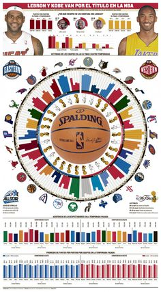 NBA Preview, infographic by Alejandro Colmenarez