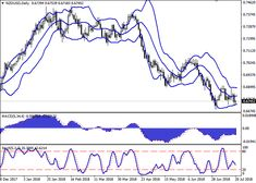 NZD/USD: the pair shows ambiguous dynamics 20 July 2018, 10:54 free forex signals