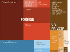 Everyone The U.S. Government Owes Money To, In One Graph via NPR's Planet Money