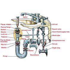 How do you hook up a bathroom sink drain