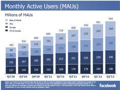 Avec 50M d'utilisateurs de plus par trimestre, Facebook devrait atteindre le milliard en octobre 2012