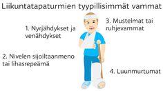 Liikuntatapaturmien tyypillisimmät vammat @ Stina Tuominen