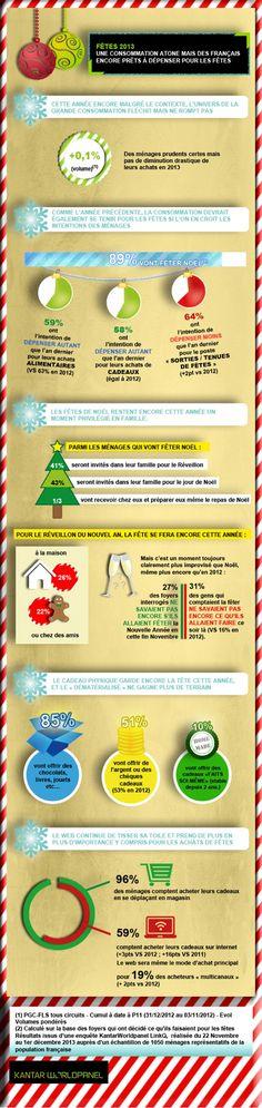 Infographie | Les Français ne diminuent pas leurs achats pour Noël
