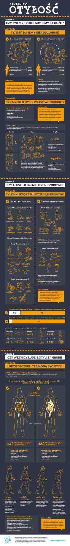 3 pytania ootyłość infografika VitaGenum
