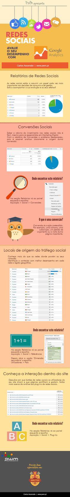 Analytics para Redes Sociais. Saiba como ver no Google Analytics o seu desempenho nas redes sociais.