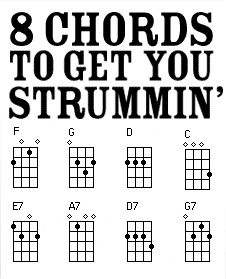 10 Basic, Common, and Easy Guitar Chords & Keys for