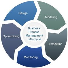 business process management life-cycle