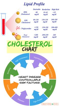 The good cholesterol numbers What Causes High Cholesterol, Cholesterol  Levels, Hdl Levels, Normal