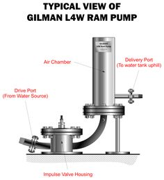 Life 4 Water, Inc. promotes the use of hydraulic ram pump. Heat Energy, Save Energy, Ram Pump, Power Ram, Hydraulic Ram, Water Tank, Water Water, Water Powers, Water Management