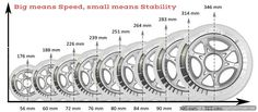 Do You know that the size of The Roller Skates wheels is very important? Roller Skate Wheels, Kids Roller Skates, Kids Skates, Roller Derby, Skating Rink, Roller Skating, Fairy Tales For Kids, Inline Skating, Beautiful Pools