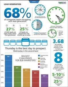 100 Sales and Marketing Stats That Will Blow Your Mind Digital Strategy, Blow Your Mind, Smart People, Sales And Marketing, Lead Generation, A Boutique, Improve Yourself, Insight, Infographic