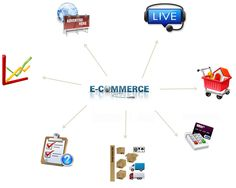 E-Commerce solution