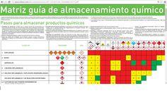 Matriz guia de Almacenamiento Quimico Aerosoles, Periodic Table, Safety At Work, Risk Matrix, Entrepreneur, Periodic Table Chart, Periotic Table