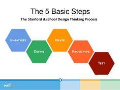 triple-aim-design-thinking-stanford-medx-2014-30-638.jpg?cb=1410020846 (638×479)