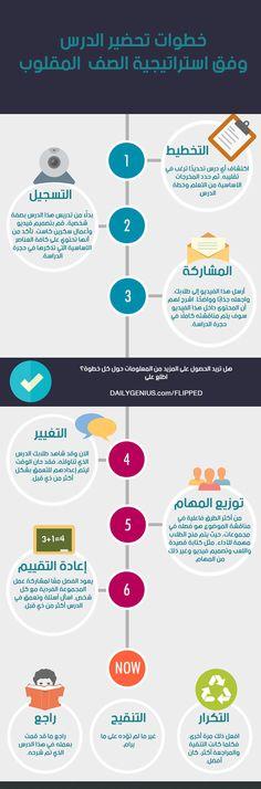 التعلم المنعكس flipped learning خطوات تحضير الدرس وفق استراتيجية الصف المقلوب