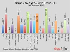 Service Area Wise Request (End of October Mobile Number Portability, Mobile Smartphone, October 2013, India, Goa India