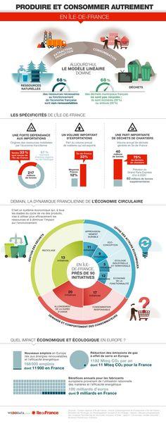 Entrez dans la ronde de l'économie circulaire | Région Île-de-France