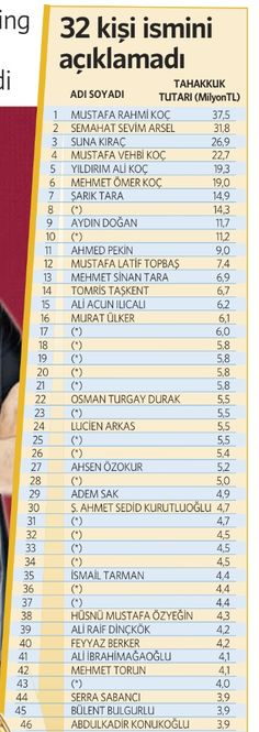 2013 yılı vergi rokertmenleri belli oldu. Acun, Ali Ağaoğlu'nu GEÇTI: Mayıs 2014.