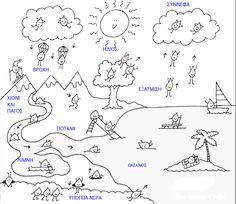 ΚΛΕΙΣΤΕ ΤΙΣ ΒΡΥΣΕΣ: Ο κύκλος του νερού Seasons Months, Weather Seasons, Greek Language, Teacher Supplies, Water Cycle, 5 Year Olds, Drawing For Kids, Pre School, Projects For Kids