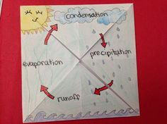 Grade 4 water cycle foldable