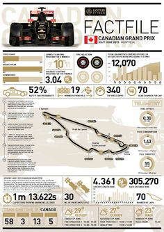 Lotus Track Facts ahead of the Canadian Grand Prix