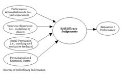 bandura - self-efficacy Social Cognitive Theory, Social Learning Theory, Social Skills, Job Motivation, Psychology Quotes, Sport Psychology, Reflective Practice, Self Efficacy, Psychology