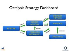 octalysis tool - Google Search