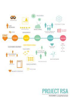 Service Design Portfolio on Behance