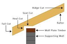 Gazebo Roof, Diy Gazebo, Gazebo Plans, Wood Shed Plans, Shed Building Plans, Diy Shed Plans, Shed Roof Design, Roof Truss Design, Diy Roofing