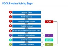 PDCA Problem Solving Template by Operational Excellence Consulting Simple Powerpoint Templates, Operational Excellence, Lean Six Sigma, Problem Solving, Infographic, Acting, How To Plan, Infographics, Visual Schedules