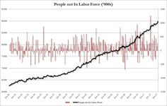 The number of people not in the labor force which in March soared by a massive 663,000 to a record 90 million Americans who are no longer even looking for work. This was the biggest monthly increase in people dropping out of the labor force since January 2012, when the BLS did its census recast of the labor numbers. And even worse, the labor force participation rate plunged from an already abysmal 63.5% to 63.3% - the lowest since 1979!