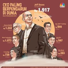CEO Paling Berpengaruh & Nilai Perusahaan yang Dikendalikan Me next Public Knowledge, Jack Ma, New Business Ideas, Life Questions, Knowledge Quotes, Digital Marketing Strategy, Business Motivation, Study Tips, Positive Quotes